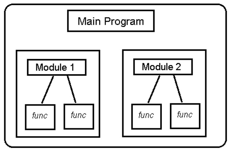 A simple diagram explaining modular programming structure.
